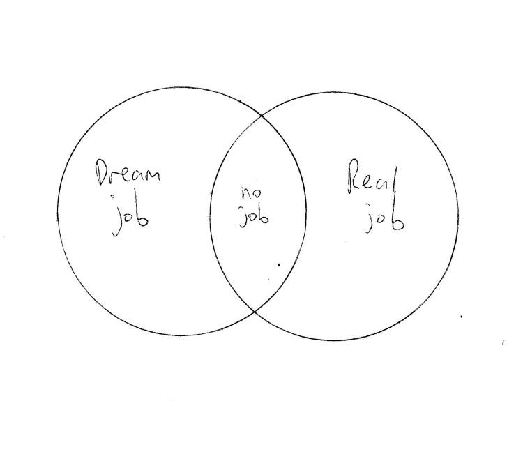 Dayjob Realjob (Venn)